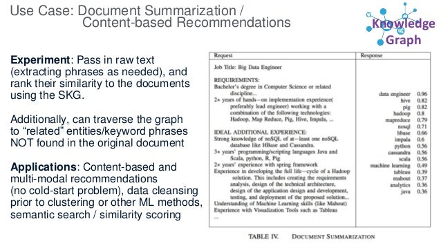 Knowledge Graph Use Case: Document Summarization / Content-based Recommendations Experiment: Pass in raw text (extracting ...