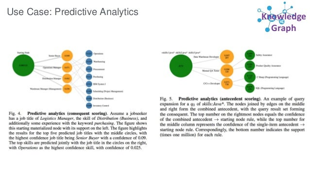 Knowledge Graph Use Case: Predictive Analytics