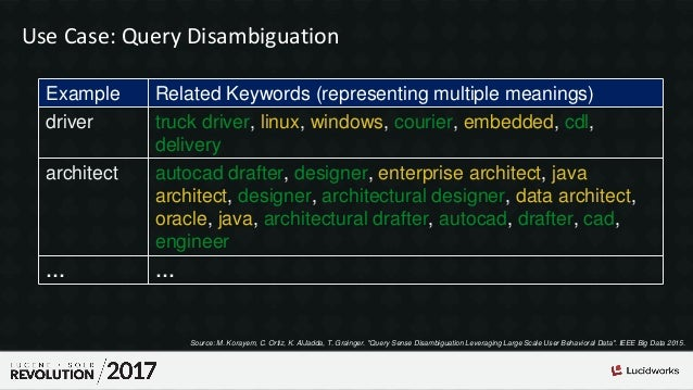 Use Case: Query Disambiguation Example Related Keywords (representing multiple meanings) driver truck driver, linux, windo...