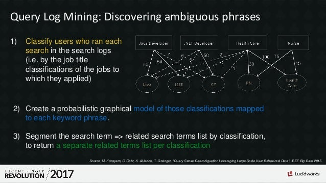 Query Log Mining: Discovering ambiguous phrases 1) Classify users who ran each search in the search logs (i.e. by the job ...