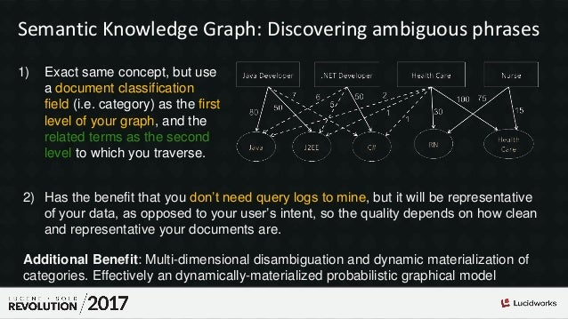 Semantic Knowledge Graph: Discovering ambiguous phrases 1) Exact same concept, but use a document classification field (i....