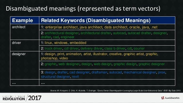 Disambiguated meanings (represented as term vectors) Example Related Keywords (Disambiguated Meanings) architect 1: enterp...