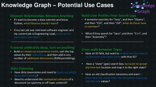 Knowledge Graph – Potential Use Cases Cross-walk between Types • Have an ID field, but want to enable free text search on ...