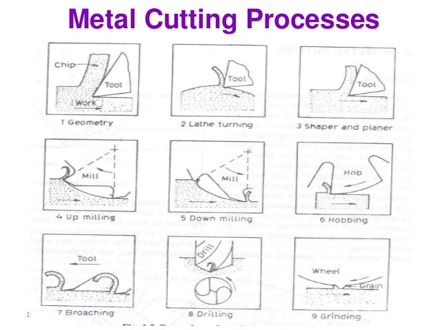 Machining processes and types