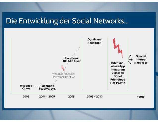 Die Entwicklung der Social Networks. ..  Orkut  2003  Myspace _ _ _  Facebook 100 Mio User  l~/ l'. '3r7ui/ ;<§ R: >d<: -g...