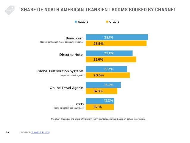 Morgan Stanley Travel Survey November