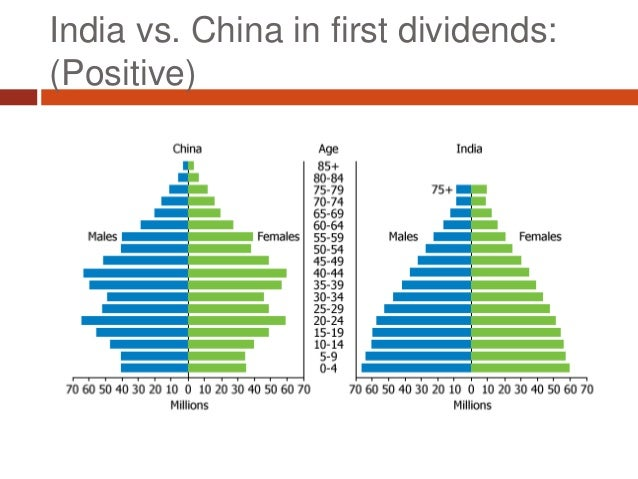 "India's Strategic Challenge #1: Demographic ""Dividend""?"