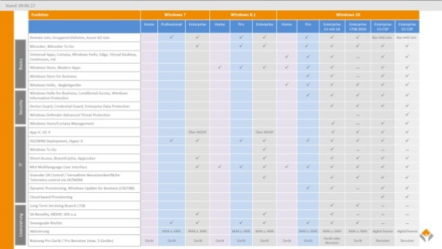 skilllocation - Windows 10 Funktionen Editionen und ...