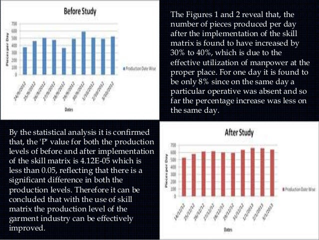 The Figures 1 and 2 reveal that, the number of pieces produced per day after the implementation of the skill matrix is fou...