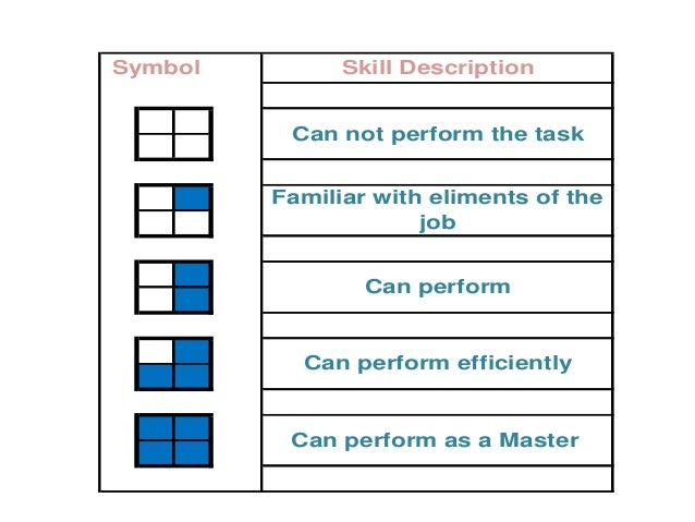 Can perform efficiently Can perform as a Master Symbol Skill Description Can not perform the task Familiar with eliments o...