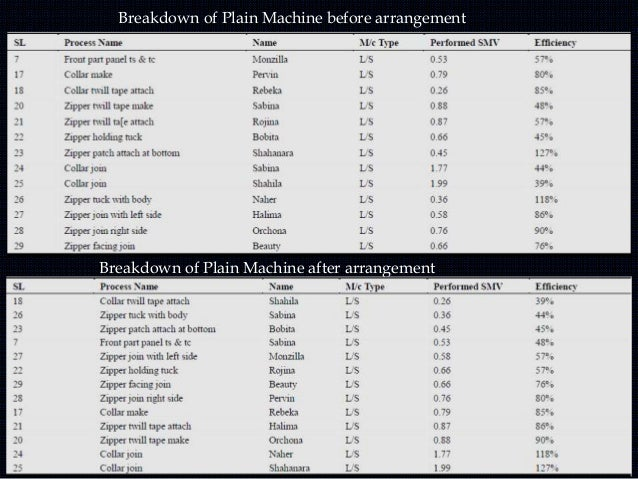 Breakdown of Over lock Machine before arrangement Breakdown of Over lock Machine after arrangement