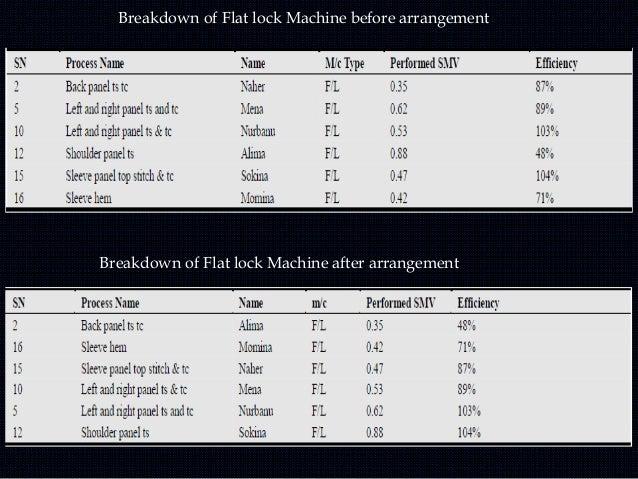 Operation Breakdown of Jacket after arrangement