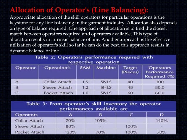 Allocation of Operator's (Line Balancing): Appropriate allocation of the skill operators for particular operations is the ...