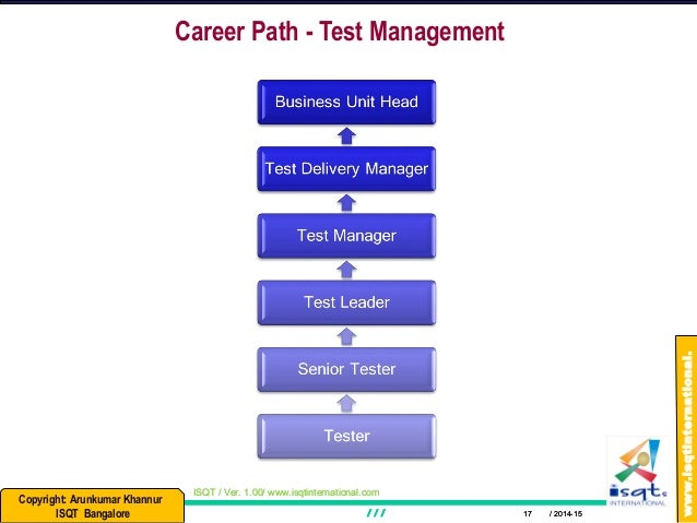 Skills and Characteristics of a Good Tester, and Few Career Options…
