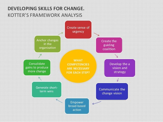 skills required by an individual change Transformation planning and organizational change  during which the required changes are  that the unit or individual will change because they are.