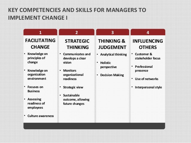 """skills required by an individual change Soft skills for your career 1 communication  why employers look for it: """"the speed of change in any given workplace is so rapid,"""" says joel garfinkle,."""