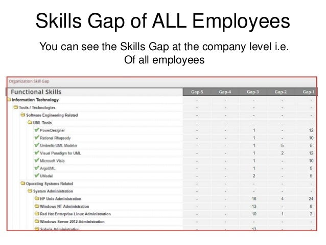 Skills Gap Analysis Using Skills Profiler From Its Your Skills