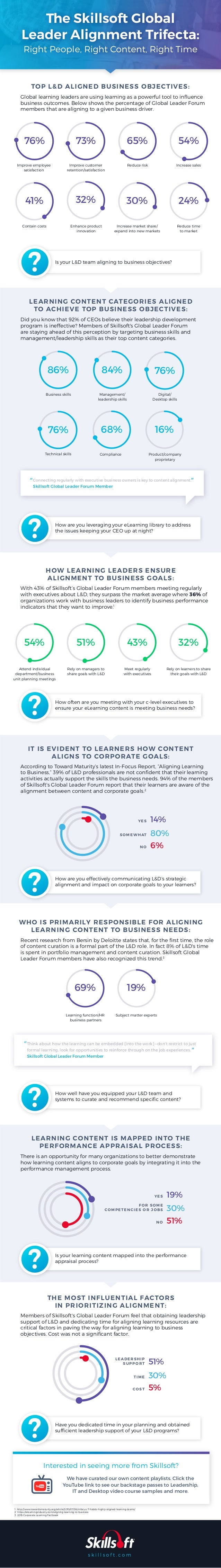 The Skillsoft Global Leader Alignment Trifecta: Right People, Right Content, Right Time Connecting regularly with executiv...