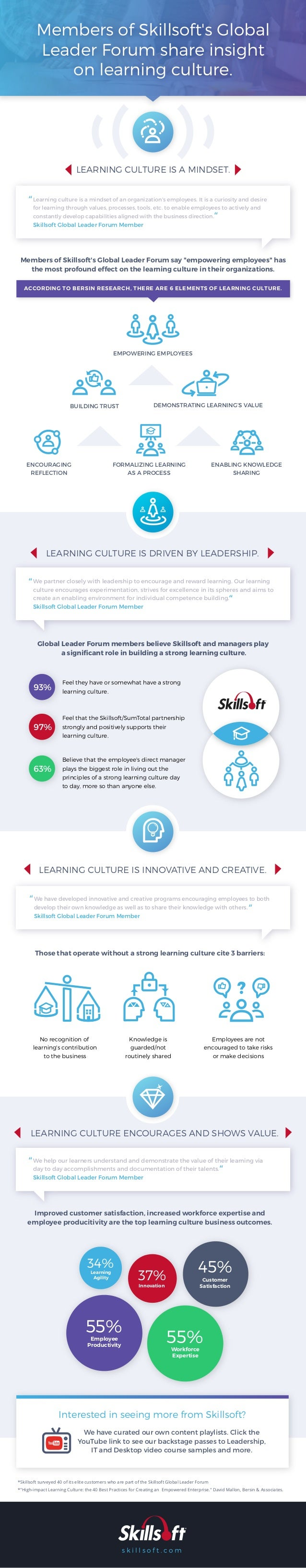 Members of Skillsoft's Global Leader Forum share insight on learning culture. Members of Skillsoft's Global Leader Forum s...