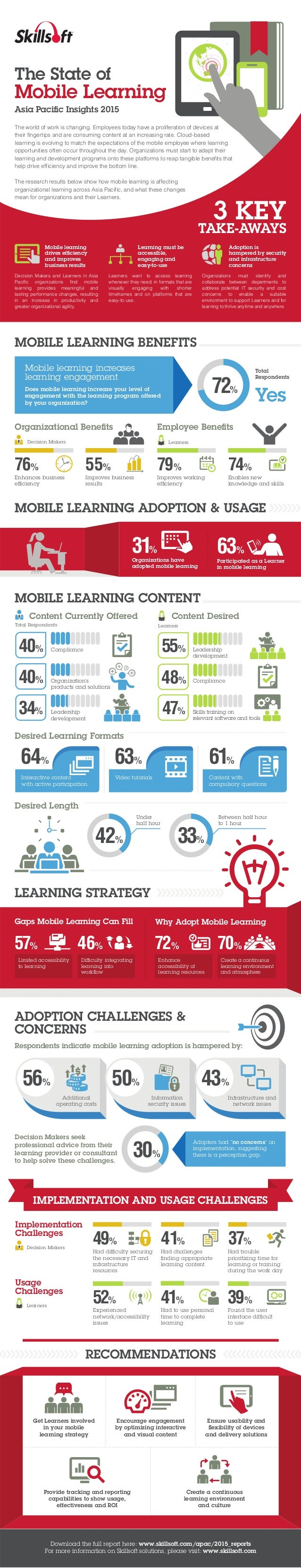 LEARNING STRATEGY Why Adopt Mobile Learning 72% Enhance accessibility of learning resources 70% Create a continuous learni...
