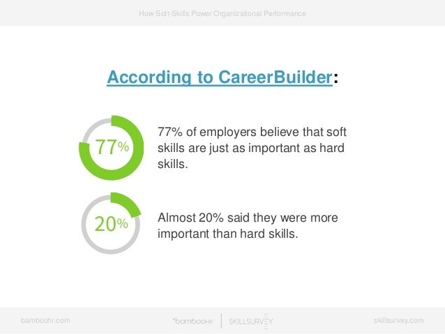 bamboohr.com skillsurvey.com How Soft-Skills Power Organizational Performance According to CareerBuilder: 77% of employers...