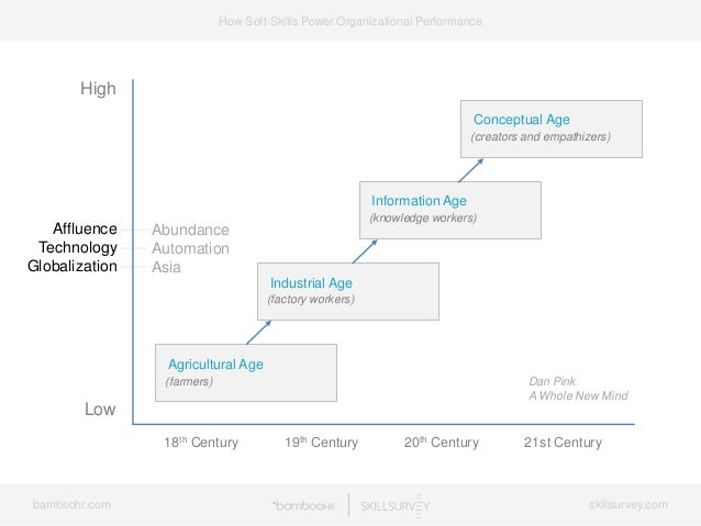 7 Ways Soft-Skills Power Organizational Performance Slide 3