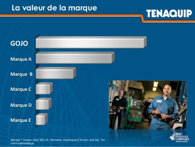 GOJO         Marque  A         Marque    B         Marque  C         Marque  D      ...