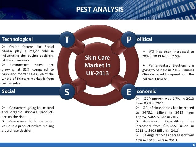 pest analysis of beauty care instrument industry Find the latest and comprehensive swot & pestle analysis of the cosmetics industry faces a lot of the largest and fastest growing segment within beauty care.