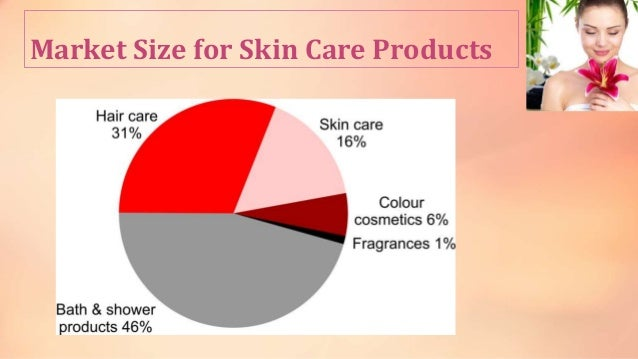 Skin care product PPT