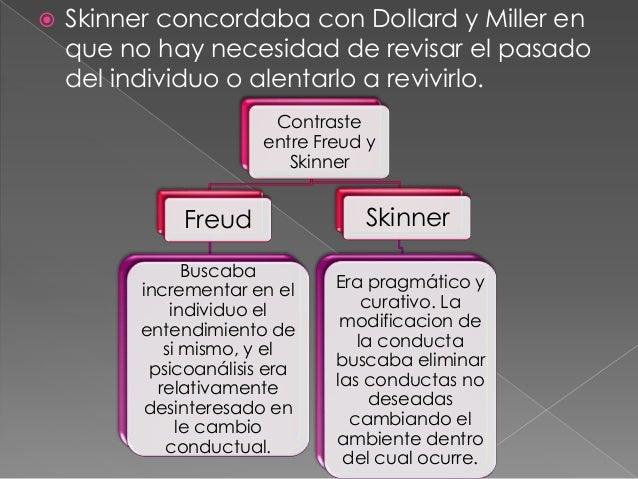 Skinner Y La Teoria De La Personalidad