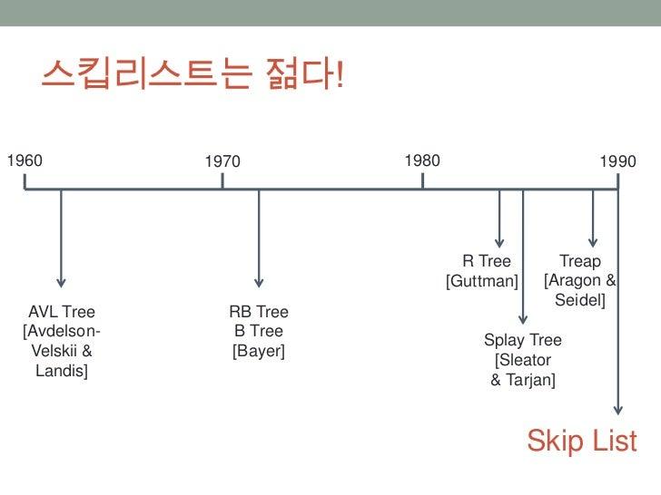 Skip List Slide 3