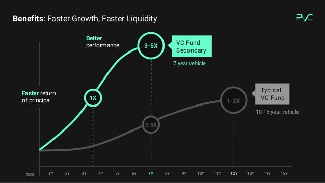 Skip the J-Curve: An Intro to Venture Capital Secondary Slide 3