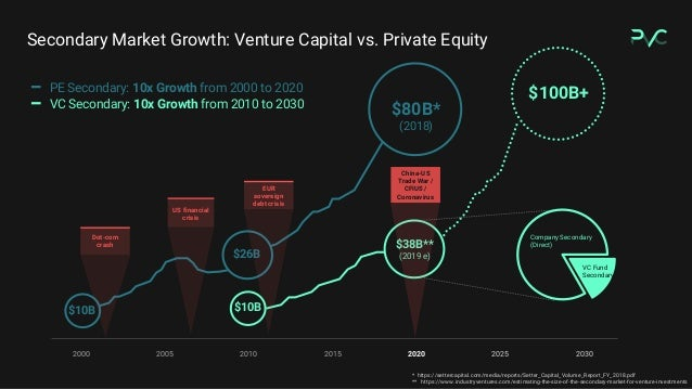Secondary Market Growth: Venture Capital vs. Private Equity PE Secondary: 10x Growth from 2000 to 2020 VC Secondary: 10x G...