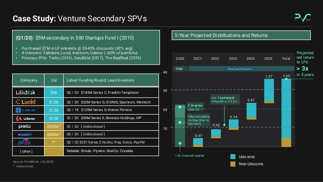Case Study: Venture Secondary SPVs (Q1/20): $5M secondary in 500 Startups Fund I (2010) • Purchased $7M in LP interests @ ...