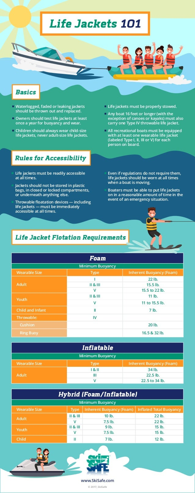 Life Jackets 101 Basics Rules for Accessibility ■■ Waterlogged, faded or leaking jackets should be thrown out and replaced...
