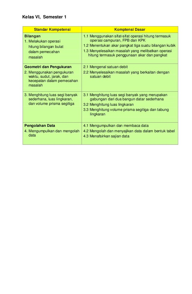 Kelas VI, Semester 1 Standar Kompetensi  Komptensi Dasar  Bilangan 1. Melakukan operasi hitung bilangan bulat dalam pemeca...