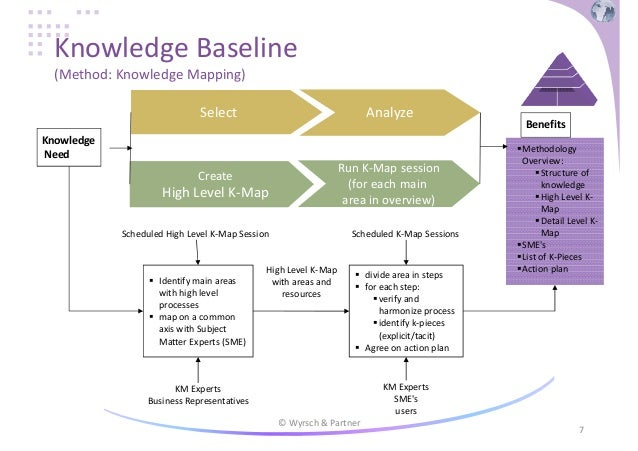 process oriented knowledge management