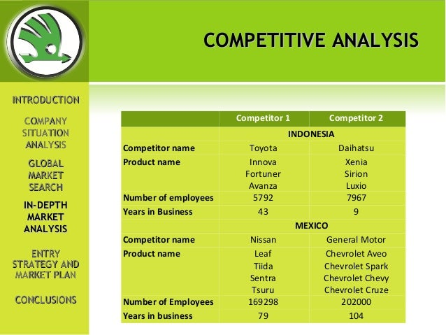 market and strategy analysis of skoda Marketing services blog  from a strategic marketing standpoint, one of the  hardest things for a company to  do some competitive analysis.