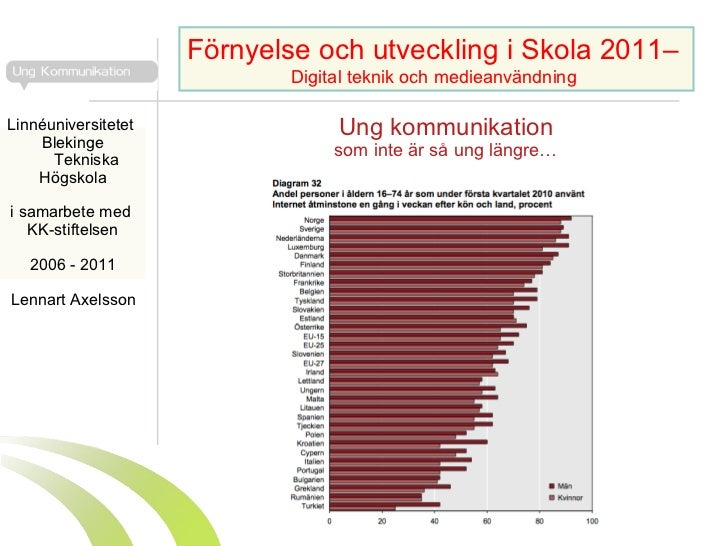 Ung kommunikation som inte är så ung längre… Lennart Axelsson  Förnyelse och utveckling i Skola 2011–  Digital teknik och ...