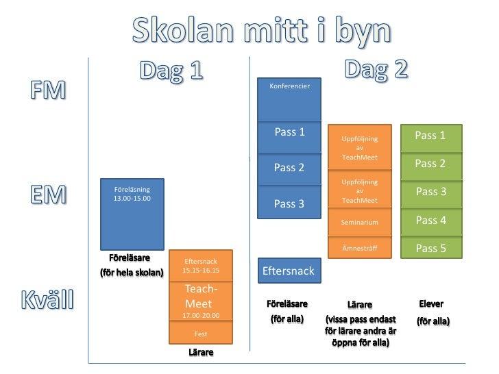 Skolan mitt i byn<br />Dag 2<br />Dag 1<br />FM<br />Konferencier<br />Pass 1<br />Pass 1<br />Uppföljning av TeachMeet<br...