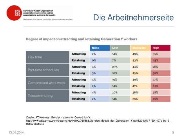 Die Arbeitnehmerseite 13.06.2014 5 Quelle: AT Kearney: Gender matters for Generation Y. http://www.atkearney.com/documents...