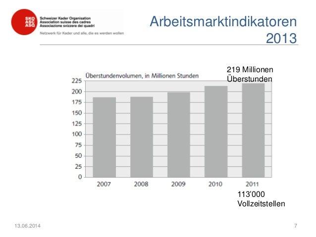 Arbeitsmarktindikatoren 2013 13.06.2014 7 219 Millionen Überstunden 113'000 Vollzeitstellen