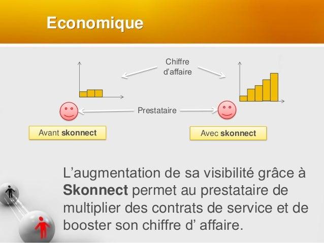 Economique Avant skonnect Avec skonnect Chiffre d'affaire Prestataire L'augmentation de sa visibilité grâce à Skonnect per...