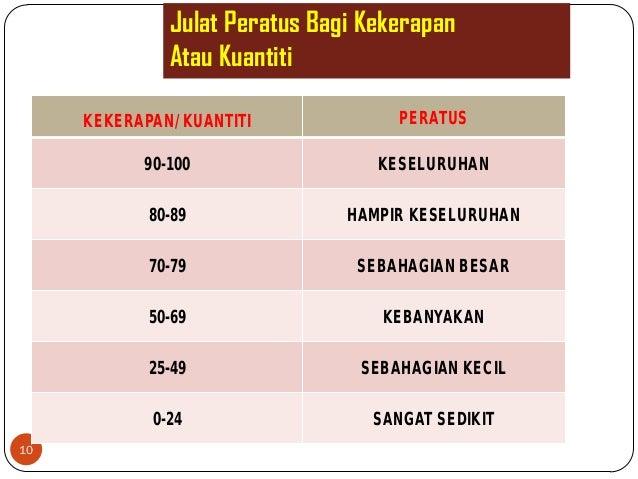 Julat Peratus Bagi KekerapanAtau Kuantiti10KEKERAPAN/ KUANTITI PERATUS90-100 KESELURUHAN80-89 HAMPIR KESELURUHAN70-79 SEBA...