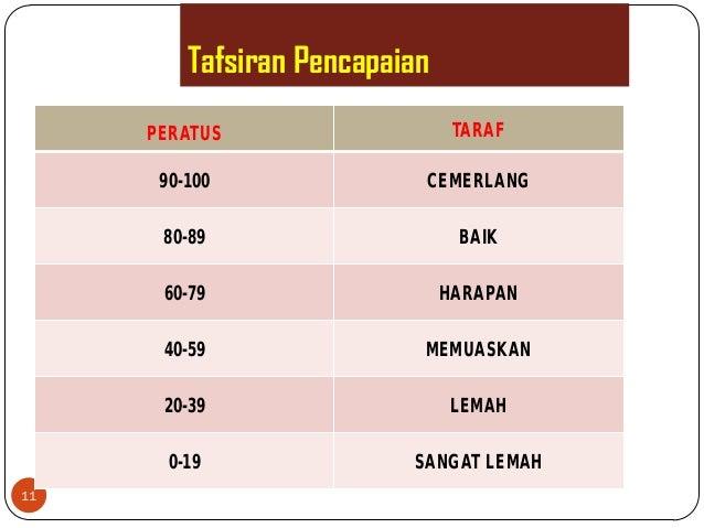 Tafsiran Pencapaian11PERATUS TARAF90-100 CEMERLANG80-89 BAIK60-79 HARAPAN40-59 MEMUASKAN20-39 LEMAH0-19 SANGAT LEMAH