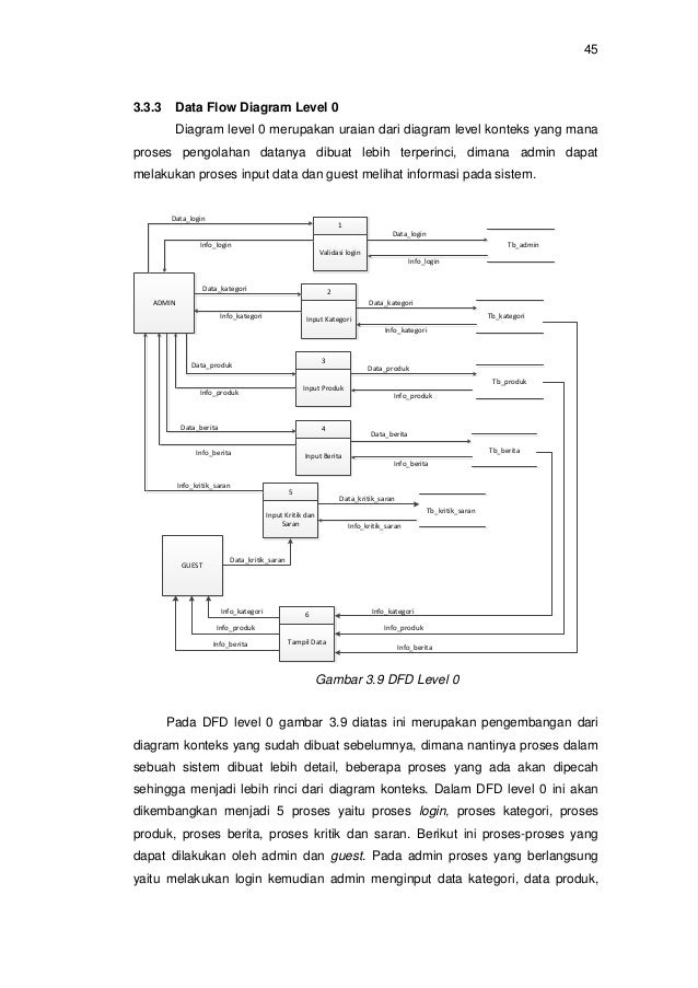 Rancang bangun sistem informasi pada museum bali berbasis web ccuart Images