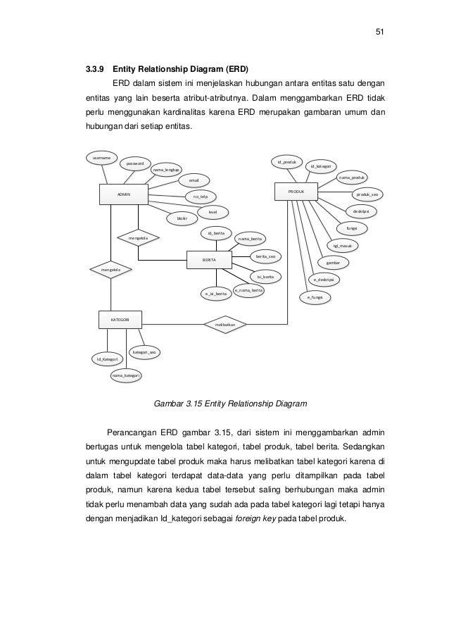 Rancang bangun sistem informasi pada museum bali berbasis web ccuart Choice Image