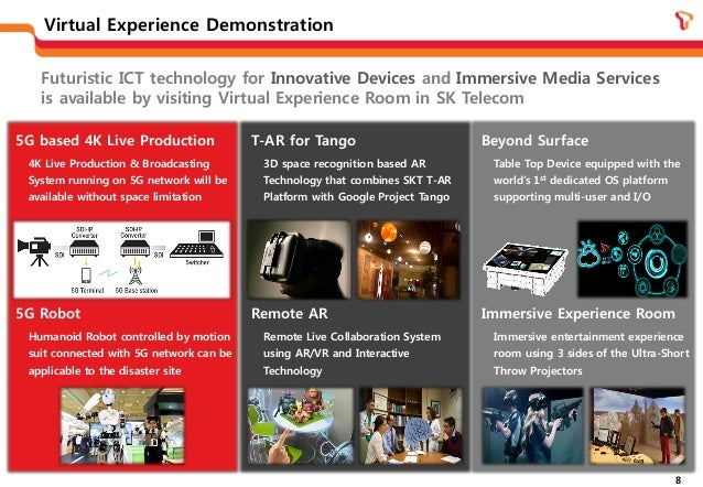 Skt Moving Towards 5g Virtual Experience Technology And