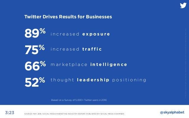 B2B Marketing and The Power of Twitter Slide 3