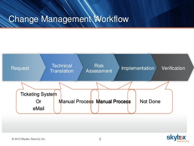 RSA 2014: Firewall Change Management: Automate, Secure & Comply